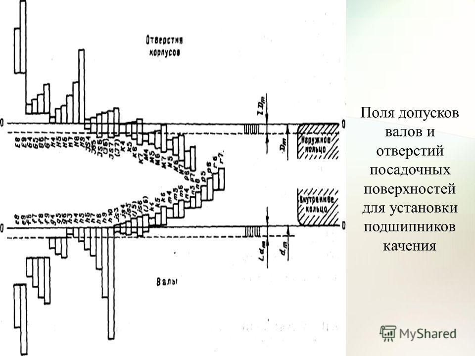 Поля допусков валов и отверстий посадочных поверхностей для установки подшипников качения