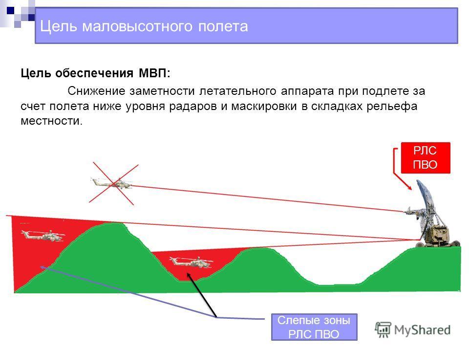 Цель маловысотного полета Цель обеспечения МВП: Снижение заметности летательного аппарата при подлете за счет полета ниже уровня радаров и маскировки в складках рельефа местности. РЛС ПВО Слепые зоны РЛС ПВО