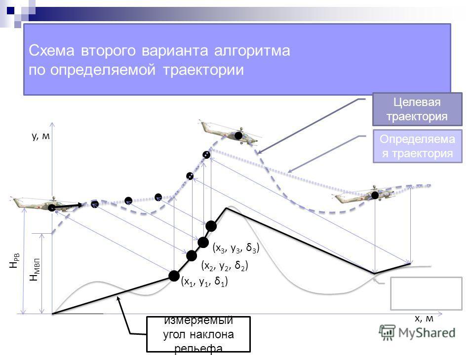 Схема второго варианта алгоритма по определяемой траектории x, м y, м H РВ H МВП (x 1, y 1, δ 1 ) (x 2, y 2, δ 2 ) (x 3, y 3, δ 3 ) Определяема я траектория Целевая траектория Рельеф измеряемый угол наклона рельефа