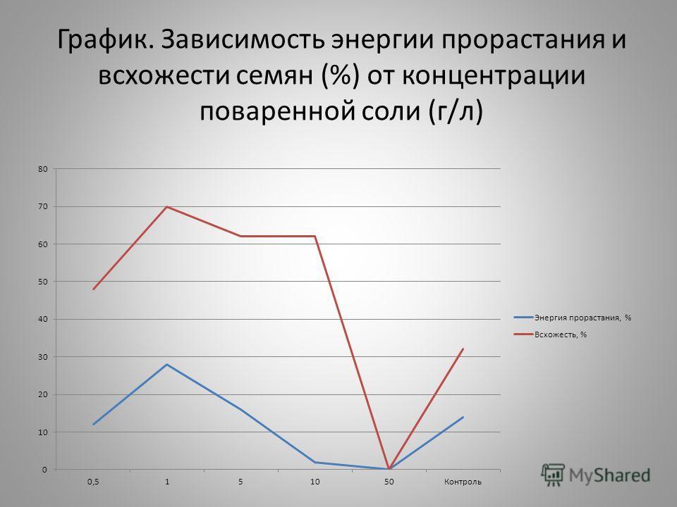 График. Зависимость энергии прорастания и всхожести семян (%) от концентрации поваренной соли (г/л)