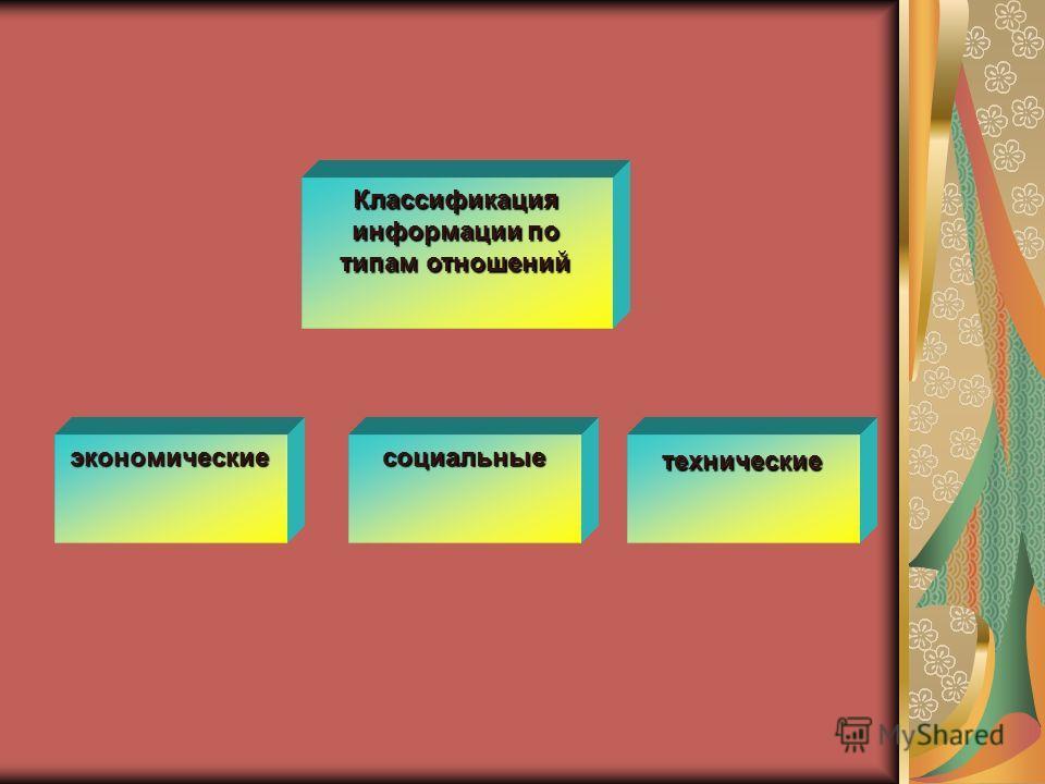 Классификация информации по типам отношений экономическиесоциальныетехнические