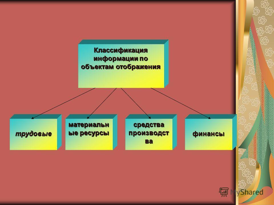 Классификация информации по объектам отображения трудовые материальн ые ресурсы средства производст ва финансы