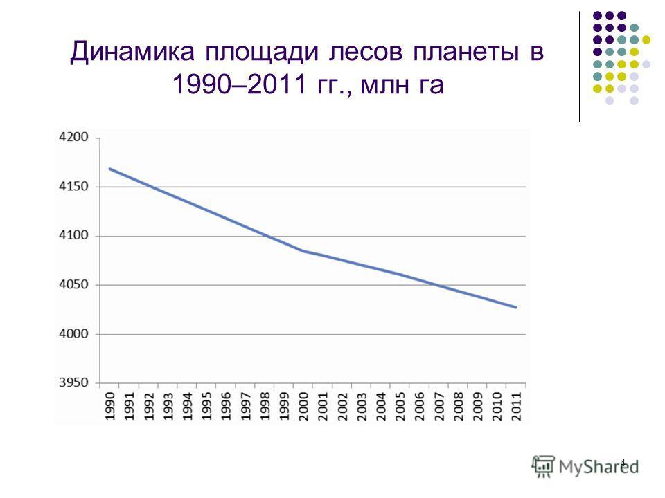 4 Динамика площади лесов планеты в 1990–2011 гг., млн га