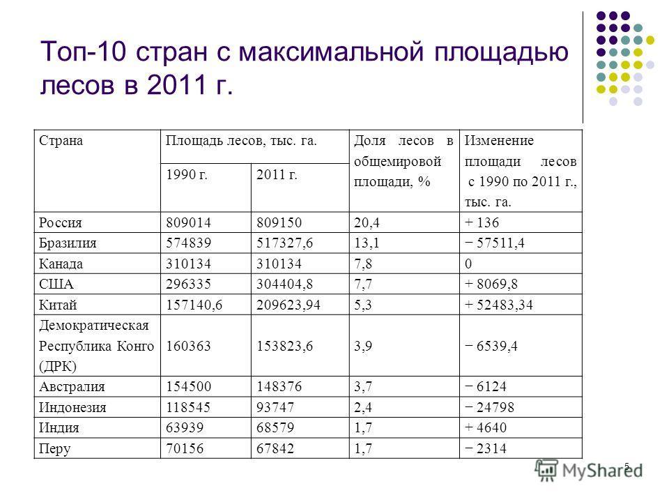 5 Топ-10 стран с максимальной площадью лесов в 2011 г. СтранаПлощадь лесов, тыс. га. Доля лесов в общемировой площади, % Изменение площади лесов с 1990 по 2011 г., тыс. га. 1990 г.2011 г. Россия80901480915020,4+ 136 Бразилия574839517327,613,1 57511,4