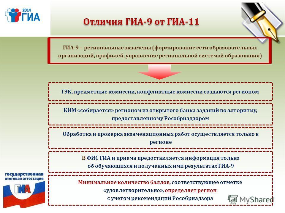 Отличия ГИА-9 от ГИА-11 ГИА-9 – региональные экзамены (формирование сети образовательных организаций, профилей, управление региональной системой образования) ГЭК, предметные комиссии, конфликтные комиссии создаются регионом КИМ «собирается» регионом