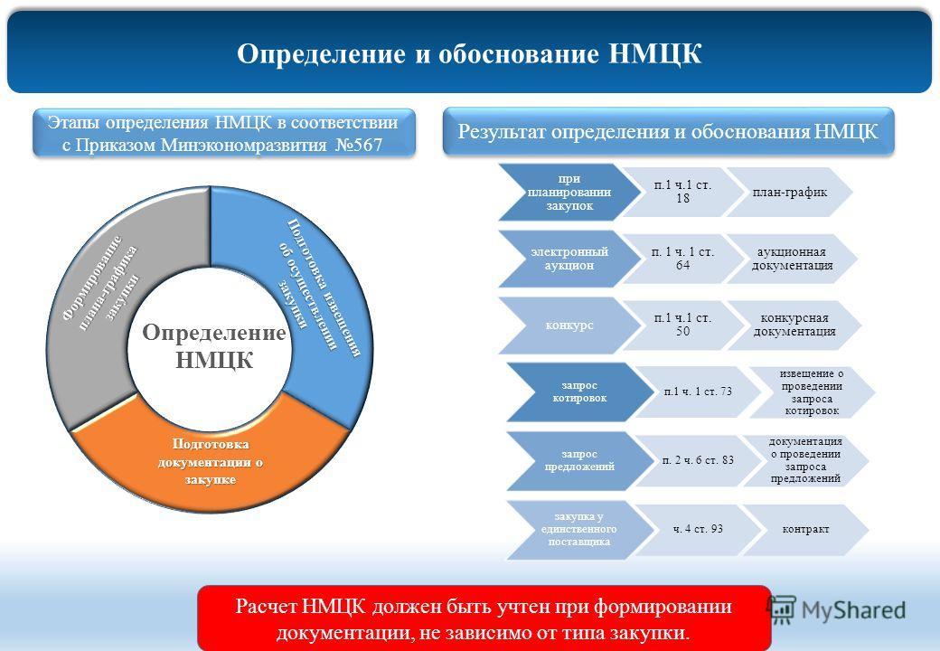 Определение и обоснование НМЦК Результат определения и обоснования НМЦК Этапы определения НМЦК в соответствии с Приказом Минэкономразвития 567 Расчет НМЦК должен быть учтен при формировании документации, не зависимо от типа закупки.