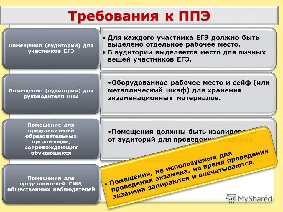 24 Требования к ППЭ Для каждого участника ЕГЭ должно быть выделено отдельное рабочее место. В аудитории выделяется место для личных вещей участников ЕГЭ. Помещения (аудитории) для участников ЕГЭ Оборудованное рабочее место и сейф (или металлический ш