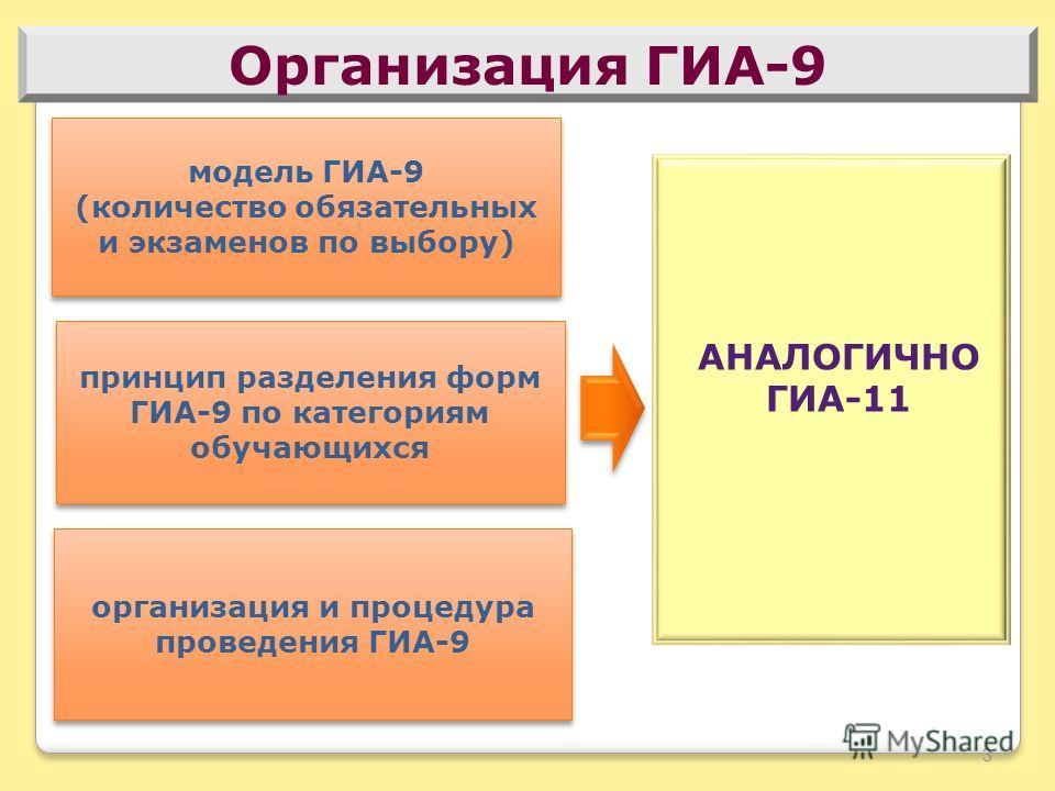 Организация ГИА-9 принцип разделения форм ГИА-9 по категориям обучающихся модель ГИА-9 (количество обязательных и экзаменов по выбору) модель ГИА-9 (количество обязательных и экзаменов по выбору) организация и процедура проведения ГИА-9 3 АНАЛОГИЧНО