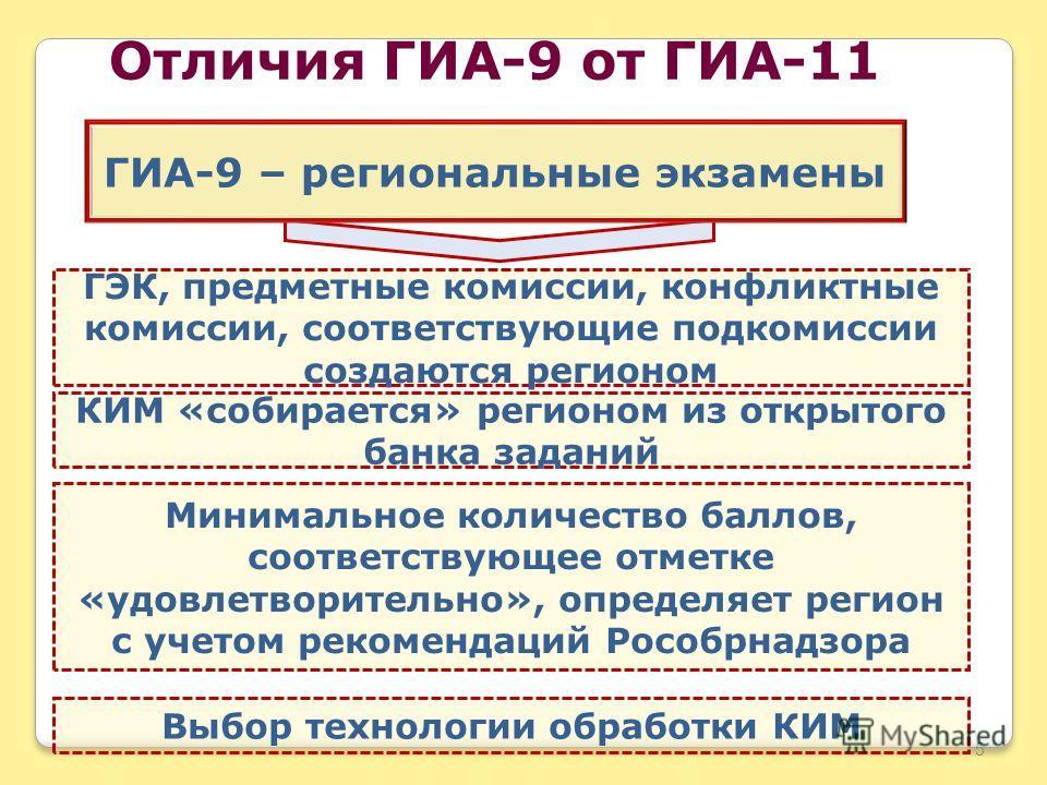 Отличия ГИА-9 от ГИА-11 Минимальное количество баллов, соответствующее отметке «удовлетворительно», определяет регион с учетом рекомендаций Рособрнадзора ГЭК, предметные комиссии, конфликтные комиссии, соответствующие подкомиссии создаются регионом 5