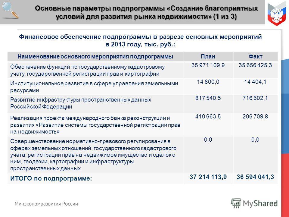 15 Финансовое обеспечение подпрограммы в разрезе основных мероприятий в 2013 году, тыс. руб.: Наименование основного мероприятия подпрограммыПланФакт Обеспечение функций по государственному кадастровому учету, государственной регистрации прав и карто
