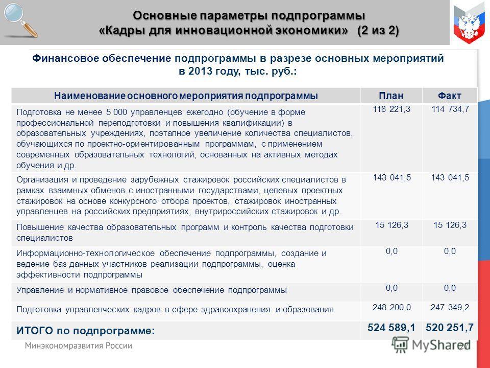 27 Основные параметры подпрограммы «Кадры для инновационной экономики» (2 из 2) Финансовое обеспечение подпрограммы в разрезе основных мероприятий в 2013 году, тыс. руб.: Наименование основного мероприятия подпрограммыПланФакт Подготовка не менее 5 0