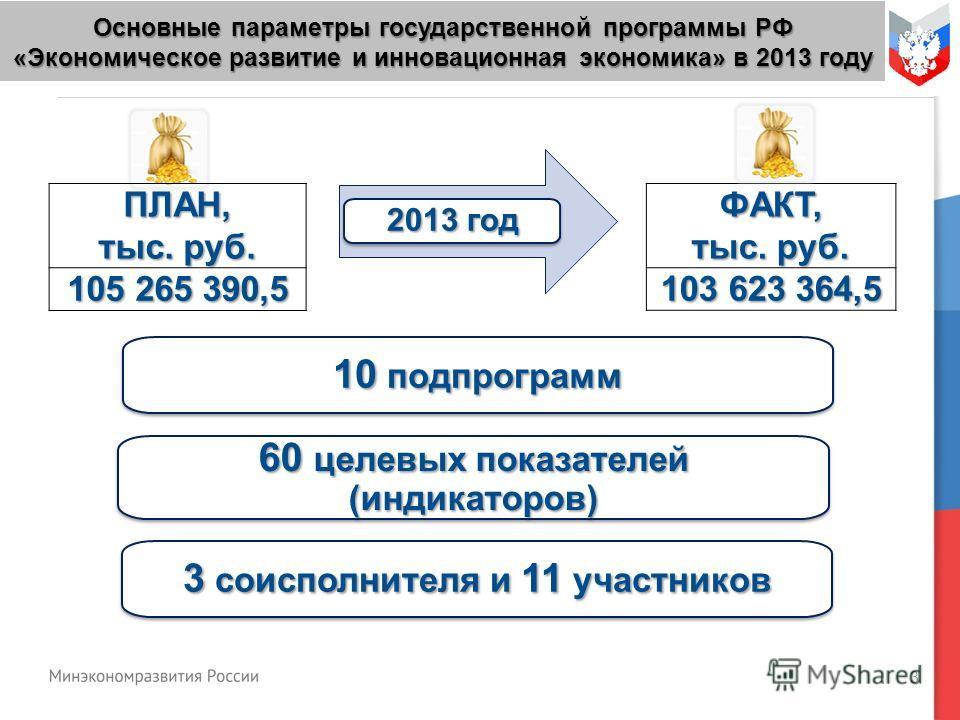 3 Основные параметры государственной программы РФ «Экономическое развитие и инновационная экономика» в 2013 году 2013 год 10 подпрограмм ПЛАН, тыс. руб. 105 265 390,5 ФАКТ, тыс. руб. 103 623 364,5 3 соисполнителя и 11 участников 60 целевых показателе