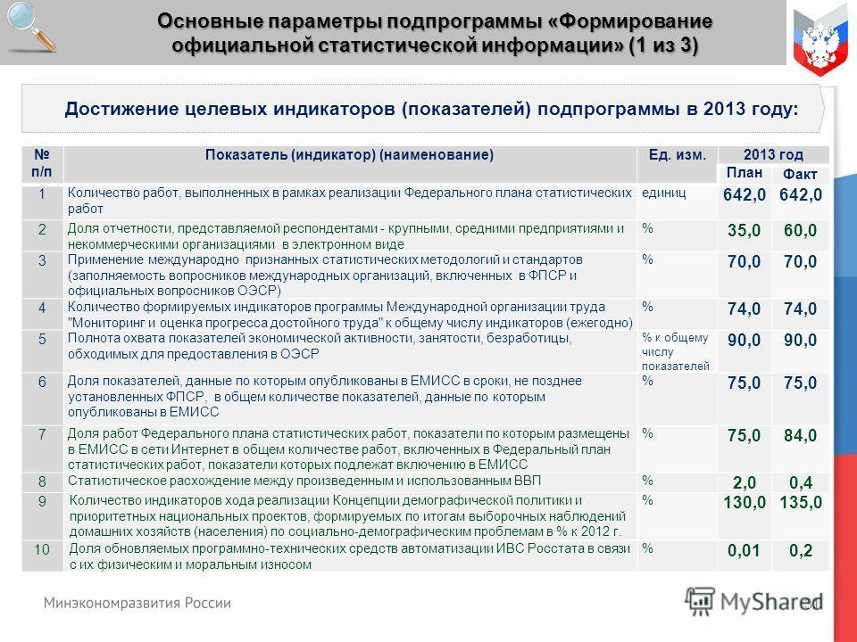 31 Основные параметры подпрограммы «Формирование официальной статистической информации» (1 из 3) Достижение целевых индикаторов (показателей) подпрограммы в 2013 году: п/п Показатель (индикатор) (наименование)Ед. изм.2013 год ПланФакт 1 Количество ра