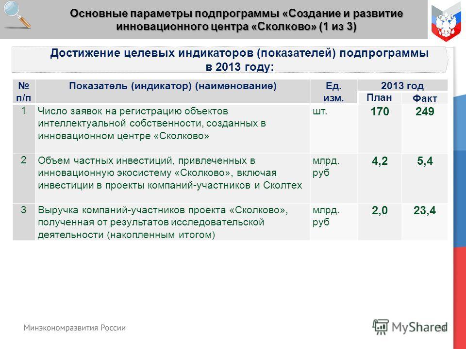 34 Основные параметры подпрограммы «Создание и развитие инновационного центра «Сколково» (1 из 3) Достижение целевых индикаторов (показателей) подпрограммы в 2013 году: п/п Показатель (индикатор) (наименование)Ед. изм. 2013 год ПланФакт 1Число заявок