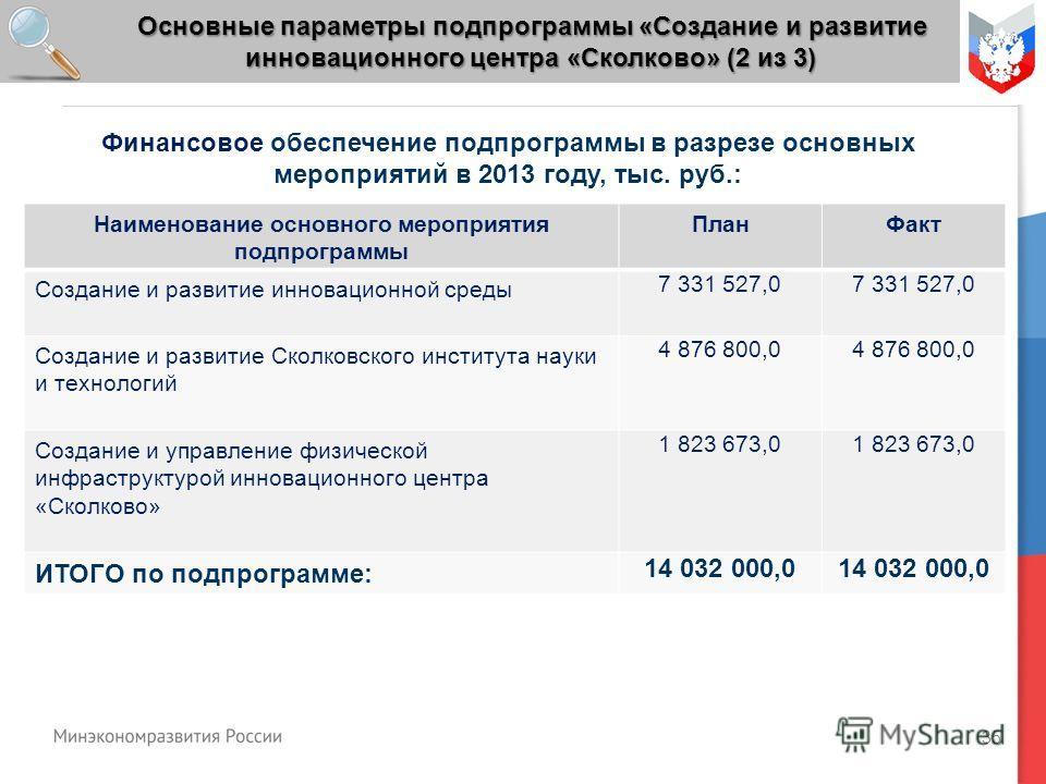 35 Основные параметры подпрограммы «Создание и развитие инновационного центра «Сколково» (2 из 3) Финансовое обеспечение подпрограммы в разрезе основных мероприятий в 2013 году, тыс. руб.: Наименование основного мероприятия подпрограммы ПланФакт Созд