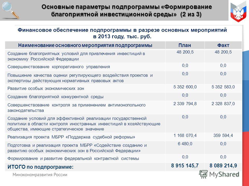 9 Основные параметры подпрограммы «Формирование благоприятной инвестиционной среды» (2 из 3) Наименование основного мероприятия подпрограммыПланФакт Создание благоприятных условий для привлечения инвестиций в экономику Российской Федерации 48 200,5 С
