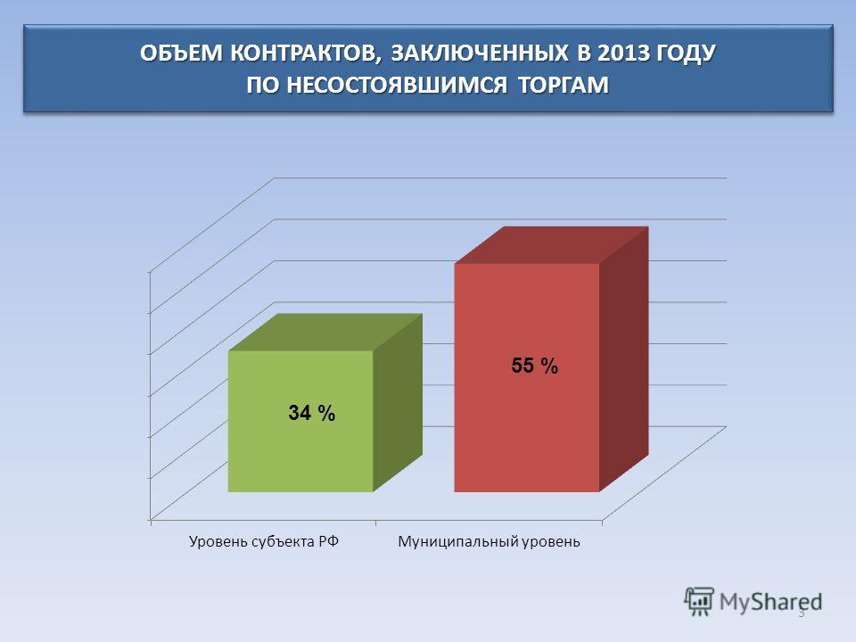 ОБЪЕМ КОНТРАКТОВ, ЗАКЛЮЧЕННЫХ В 2013 ГОДУ ПО НЕСОСТОЯВШИМСЯ ТОРГАМ 3
