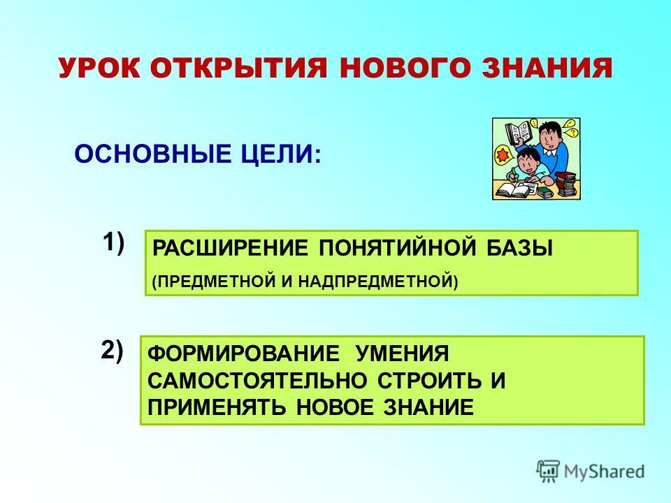 ОСНОВНЫЕ ЦЕЛИ: РАСШИРЕНИЕ ПОНЯТИЙНОЙ БАЗЫ (ПРЕДМЕТНОЙ И НАДПРЕДМЕТНОЙ) ФОРМИРОВАНИЕ УМЕНИЯ САМОСТОЯТЕЛЬНО СТРОИТЬ И ПРИМЕНЯТЬ НОВОЕ ЗНАНИЕ 1) 2) УРОК ОТКРЫТИЯ НОВОГО ЗНАНИЯ