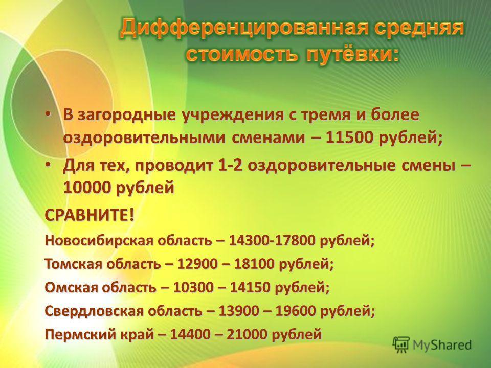 В загородные учреждения с тремя и более оздоровительными сменами – 11500 рублей; В загородные учреждения с тремя и более оздоровительными сменами – 11500 рублей; Для тех, проводит 1-2 оздоровительные смены – 10000 рублей Для тех, проводит 1-2 оздоров