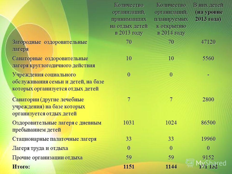 Количество организаций, принимавших на отдых детей в 2013 году Количество организаций, планируемых к открытию в 2014 году В них детей (на уровне 2013 года) (на уровне 2013 года) Загородные оздоровительные лагеря707047120 Санаторные оздоровительные ла