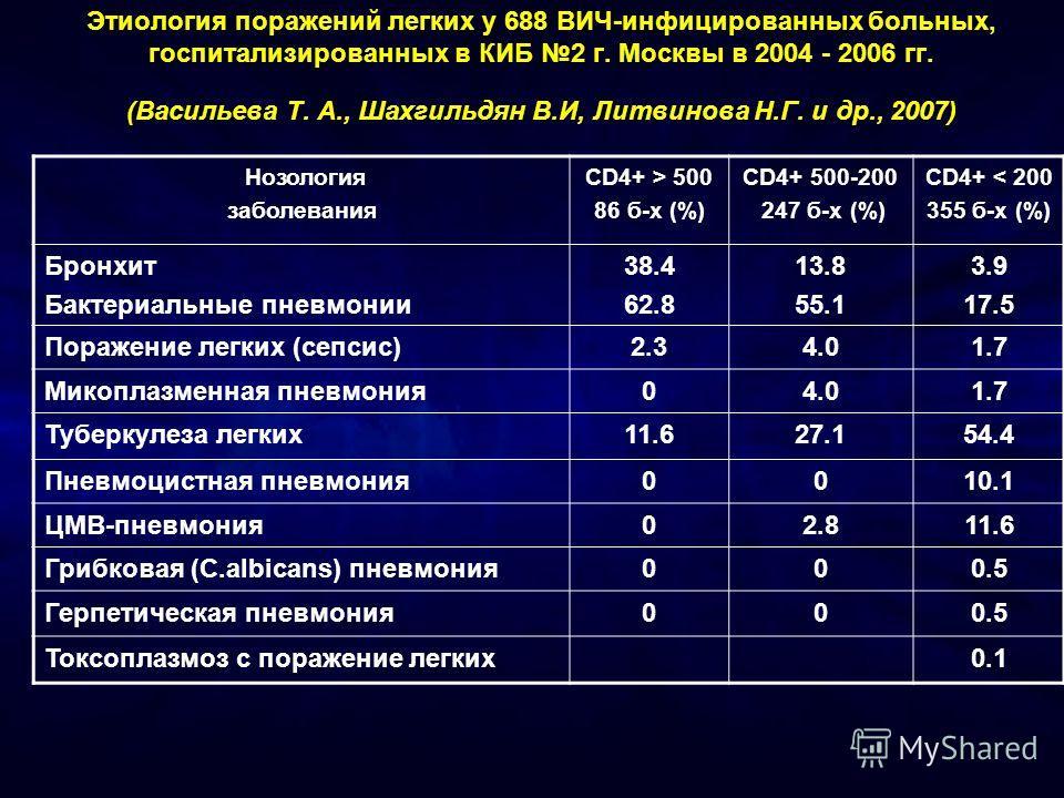 Этиология поражений легких у 688 ВИЧ-инфицированных больных, госпитализированных в КИБ 2 г. Москвы в 2004 - 2006 гг. (Васильева Т. А., Шахгильдян В.И, Литвинова Н.Г. и др., 2007) Нозология заболевания CD4+ > 500 86 б-х (%) CD4+ 500-200 247 б-х (%) CD