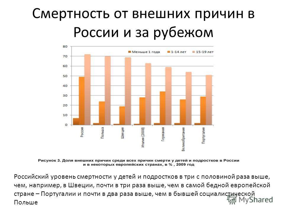 Смертность от внешних причин в России и за рубежом Российский уровень смертности у детей и подростков в три с половиной раза выше, чем, например, в Швеции, почти в три раза выше, чем в самой бедной европейской стране – Португалии и почти в два раза в
