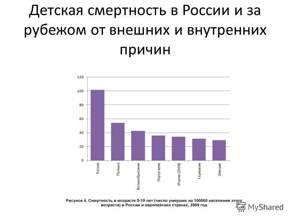 Детская смертность в России и за рубежом от внешних и внутренних причин