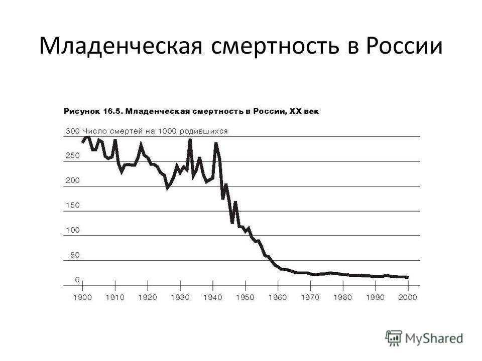 Младенческая смертность в России
