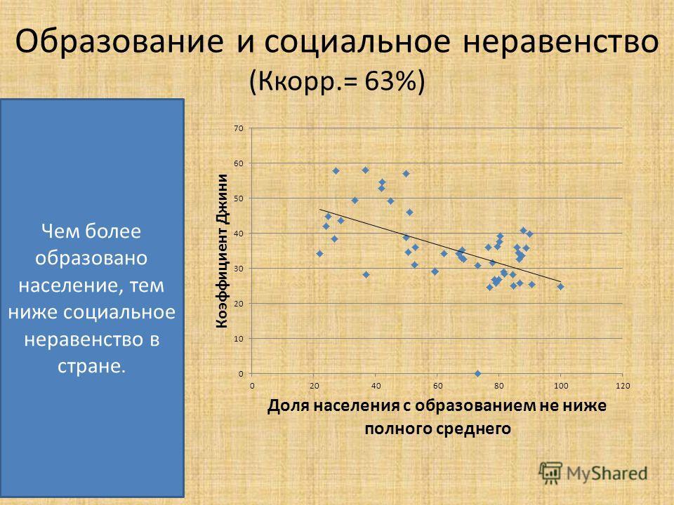 Образование и социальное неравенство (Ккорр.= 63%) Чем более образовано население, тем ниже социальное неравенство в стране.