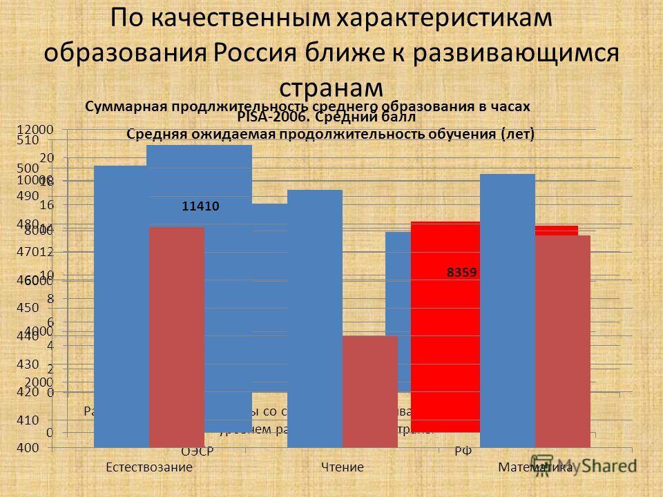 По качественным характеристикам образования Россия ближе к развивающимся странам