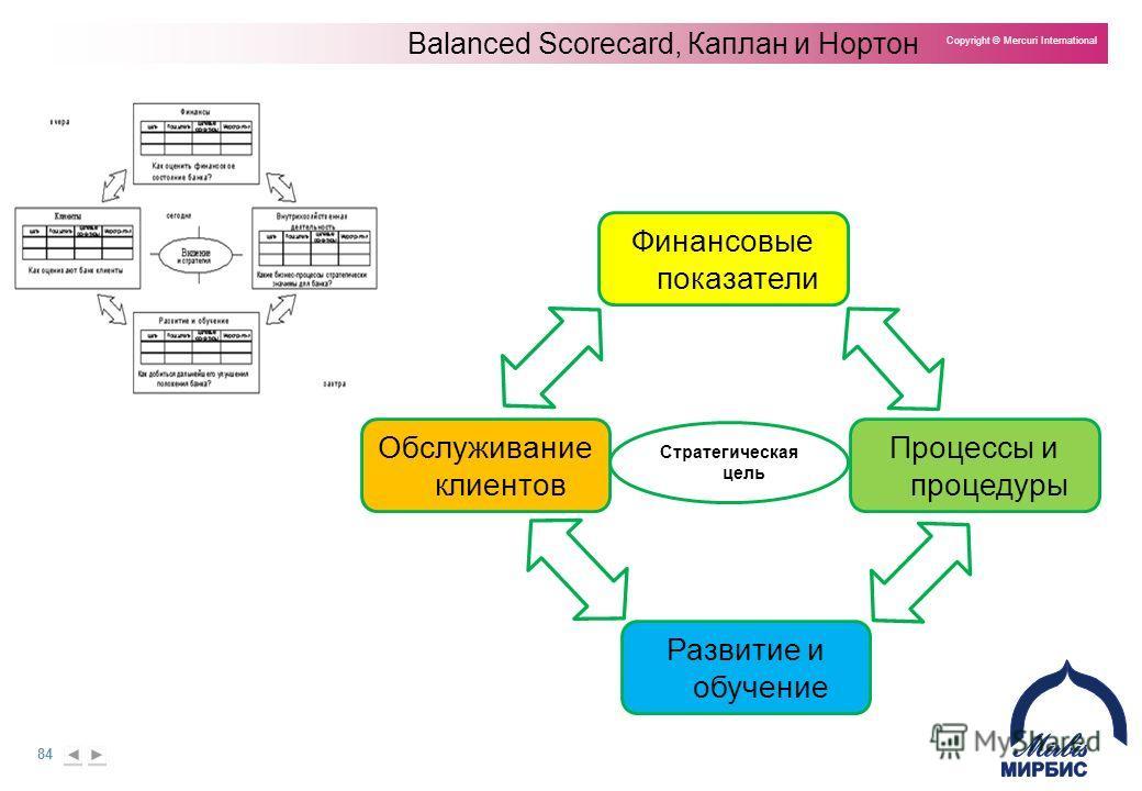 84 Copyright © Mercuri International Balanced Scorecard, Каплан и Нортон Финансовые показатели Процессы и процедуры Обслуживание клиентов Развитие и обучение Стратегическая цель