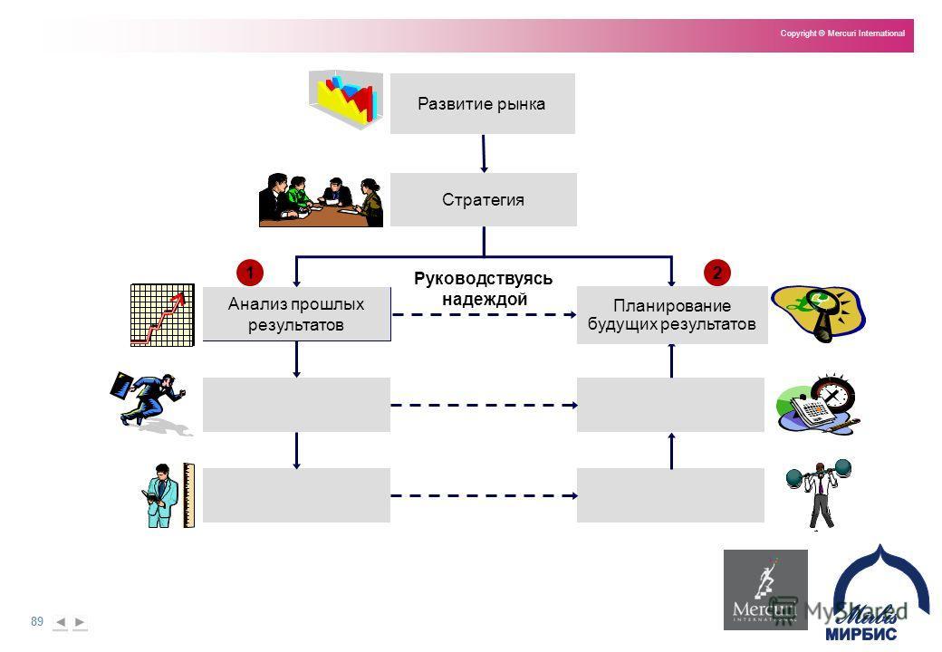 89 Copyright © Mercuri International Развитие рынка Стратегия Руководствуясь надеждой 12 Анализ прошлых результатов Планирование будущих результатов