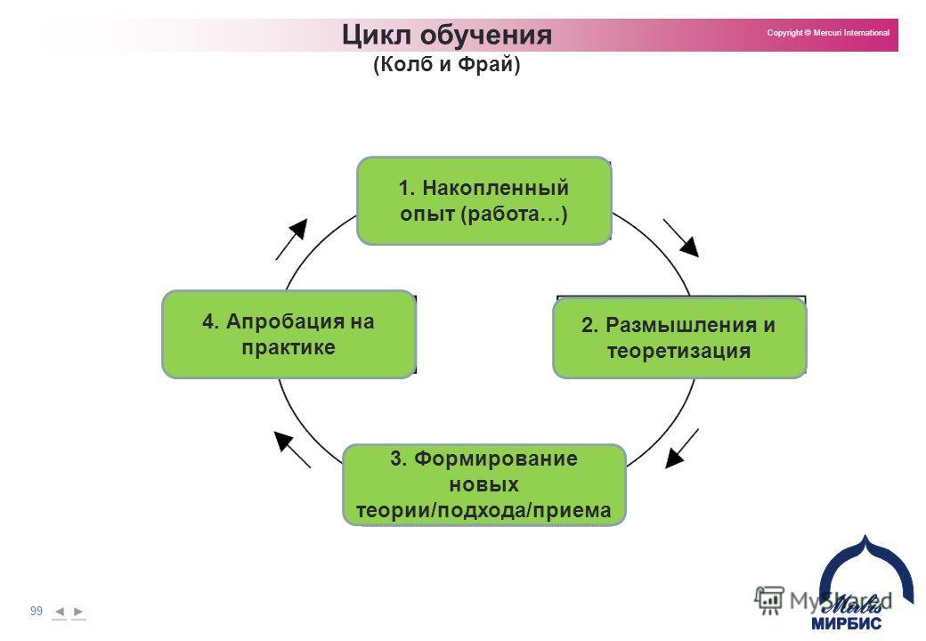 99 Copyright © Mercuri International Цикл обучения (Колб и Фрай) 1. Накопленный опыт (работа…) 2. Размышления и теоретизация 3. Формирование новых теории/подхода/приема 4. Апробация на практике