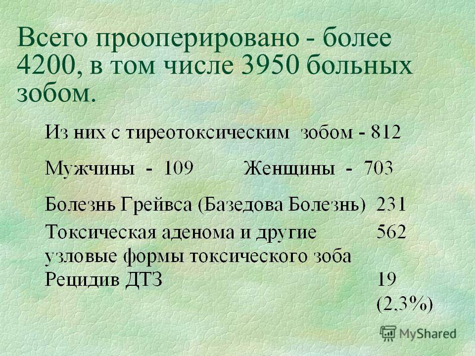 Всего прооперировано - более 4200, в том числе 3950 больных зобом.