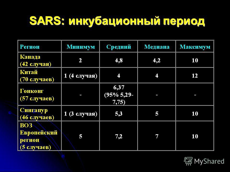 SARS: инкубационный период