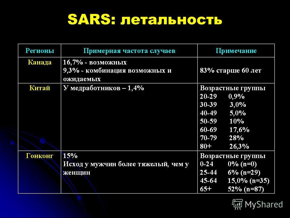 SARS: летальность