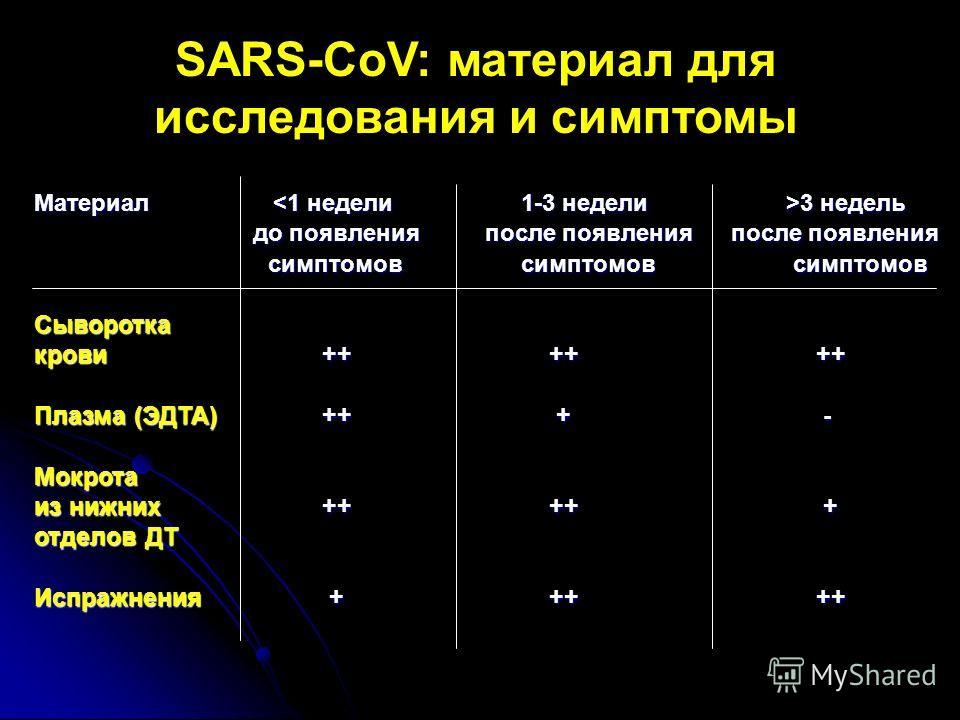SARS-CoV: материал для исследования и симптомы Материал 3 недель до появления после появления после появления симптомов симптомов симптомов до появления после появления после появления симптомов симптомов симптомовСыворотка крови++ ++ ++ Плазма (ЭДТА