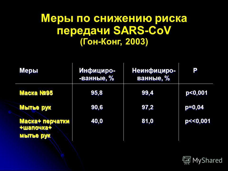 Меры Инфициро- Неинфициро- Р -ванные, % ванные, % -ванные, % ванные, % Маска 95 95,8 99,4 p