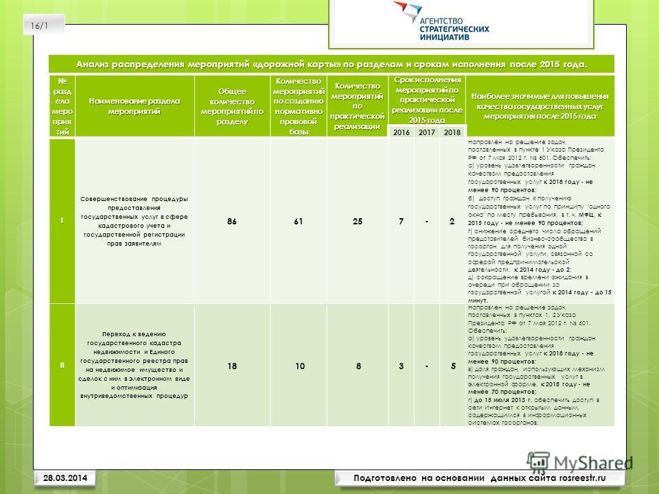 Подготовлено на основании данных сайта rosreestr.ru разд ела меро прия тий разд ела меро прия тий Наименование раздела мероприятий Общее количество мероприятий по разделу Количество мероприятий по созданию нормативно правовой базы Количество мероприя