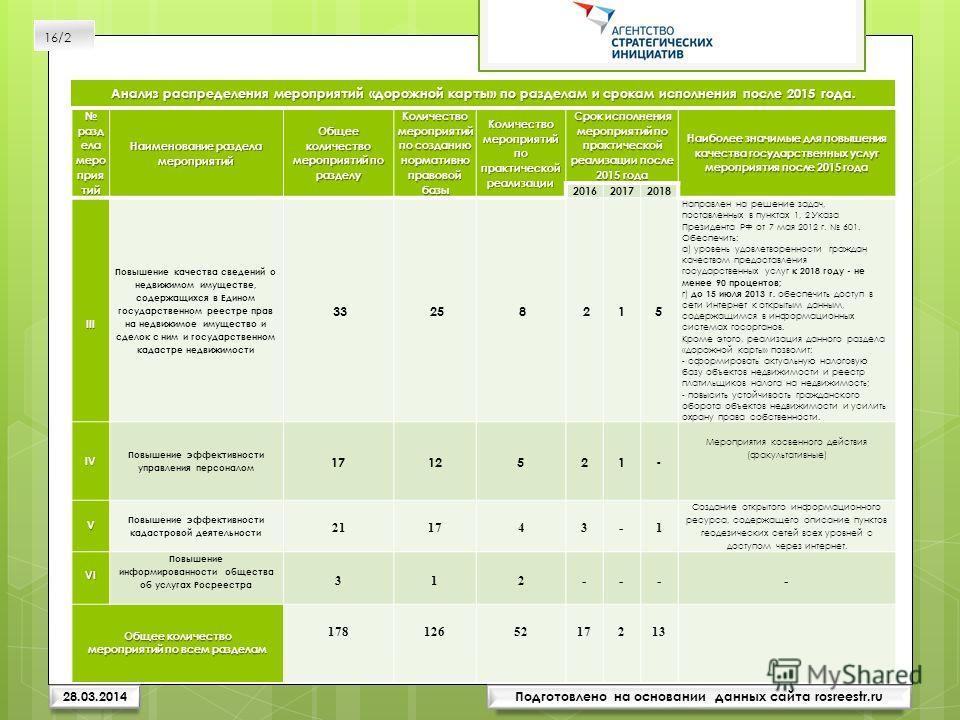 Подготовлено на основании данных сайта rosreestr.ru Анализраспределения мероприятий «дорожной карты» по разделам и срокам исполнения после 2015 года. Анализ распределения мероприятий «дорожной карты» по разделам и срокам исполнения после 2015 года. 2
