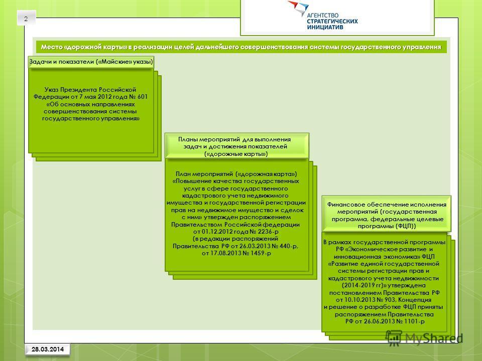 Место «дорожной карты» в реализации целей дальнейшего совершенствования системы государственного управления Задачи и показатели («Майские» указы) Планы мероприятий для выполнения задач и достижения показателей («дорожные карты») Финансовое обеспечени
