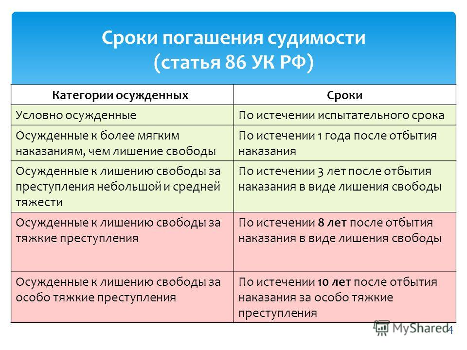 погашение судимости ст. ук рф