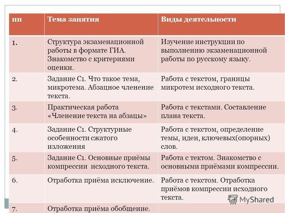 ппТема занятияВиды деятельности 1. Структура экзаменационной работы в формате ГИА. Знакомство с критериями оценки. Изучение инструкции по выполнению экзаменационной работы по русскому языку. 2.Задание С1. Что такое тема, микротема. Абзацное членение