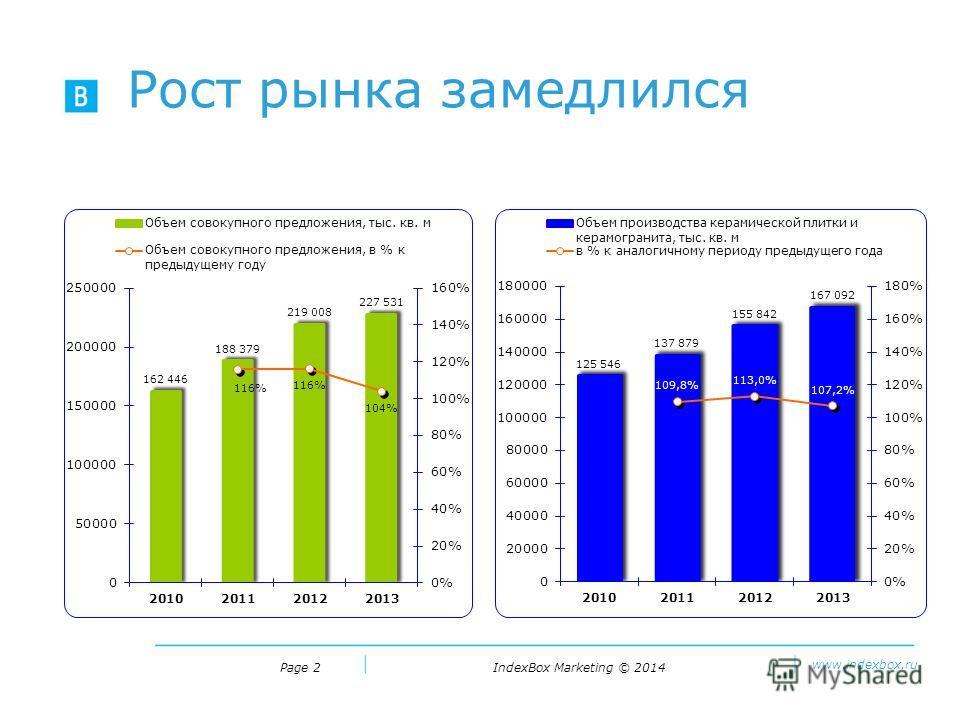 IndexBox Marketing © 2014 www.indexbox.ru Рост рынка замедлился Page 2