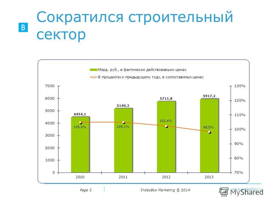 IndexBox Marketing © 2014 www.indexbox.ru Сократился строительный сектор Page 3