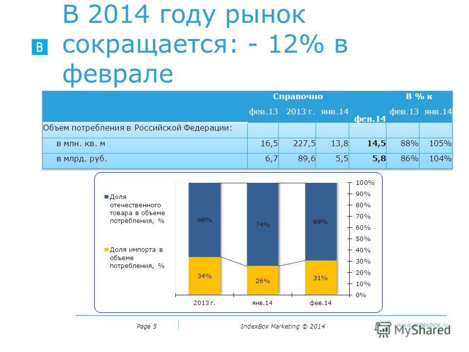 IndexBox Marketing © 2014 www.indexbox.ru В 2014 году рынок сокращается: - 12% в феврале Page 5