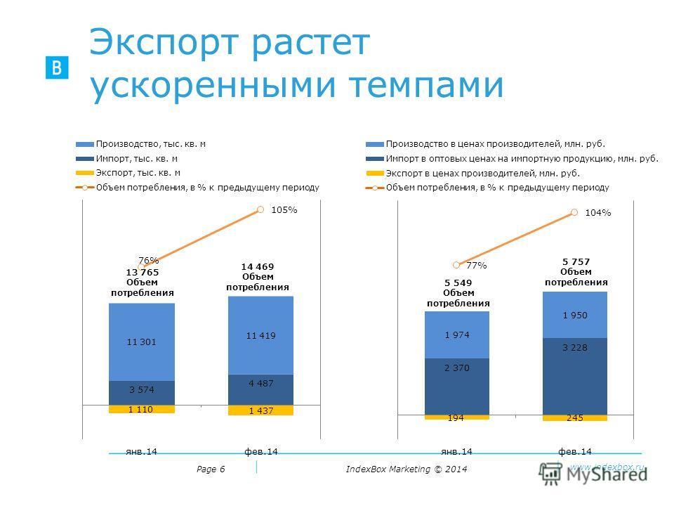 IndexBox Marketing © 2014 www.indexbox.ru Экспорт растет ускоренными темпами Page 6