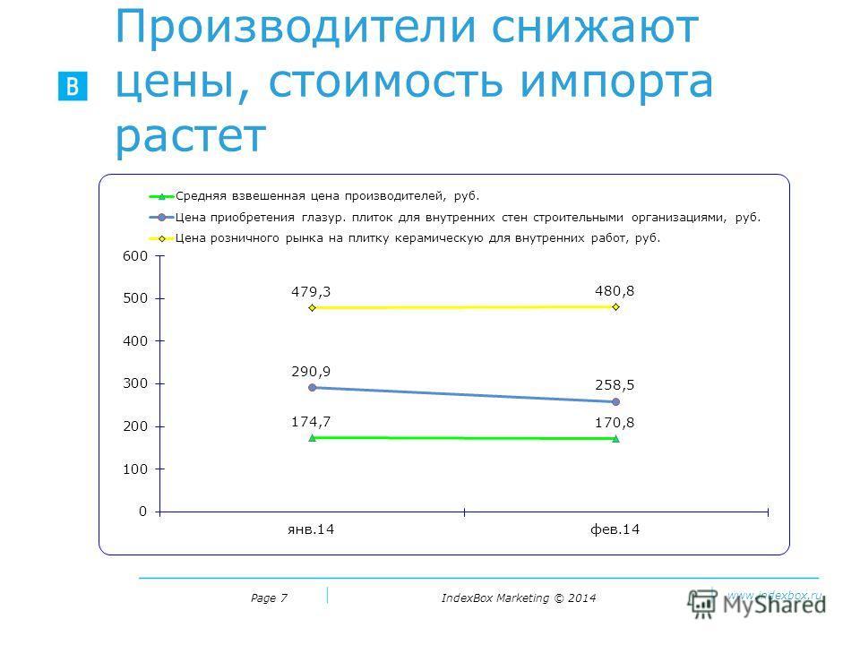 IndexBox Marketing © 2014 www.indexbox.ru Производители снижают цены, стоимость импорта растет Page 7