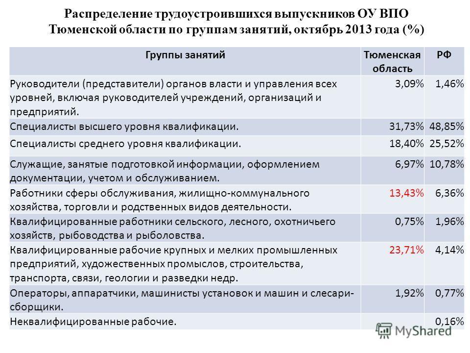Группы занятийТюменская область РФ Руководители (представители) органов власти и управления всех уровней, включая руководителей учреждений, организаций и предприятий. 3,09%1,46% Специалисты высшего уровня квалификации.31,73%48,85% Специалисты среднег