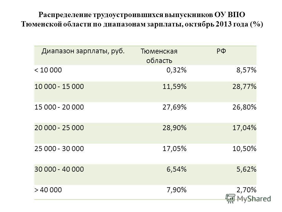 Диапазон зарплаты, руб. Тюменская область РФ < 10 0000,32%8,57% 10 000 - 15 00011,59%28,77% 15 000 - 20 00027,69%26,80% 20 000 - 25 00028,90%17,04% 25 000 - 30 00017,05%10,50% 30 000 - 40 0006,54%5,62% > 40 0007,90%2,70% Распределение трудоустроивших